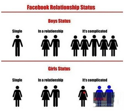 Real Meaning of Relationship Status!